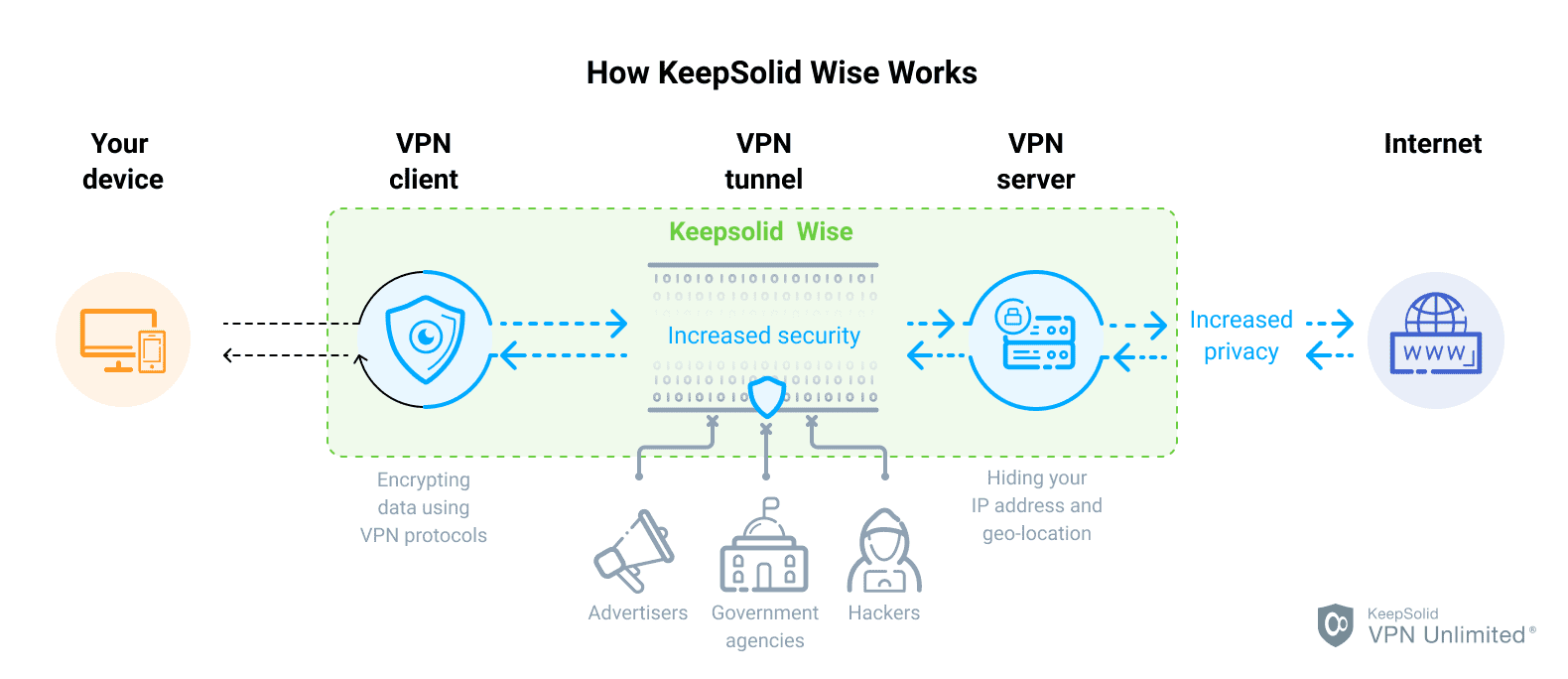 How KeepSolid Wise VPN Protocol Works - KeepSolid VPN Unlimited®