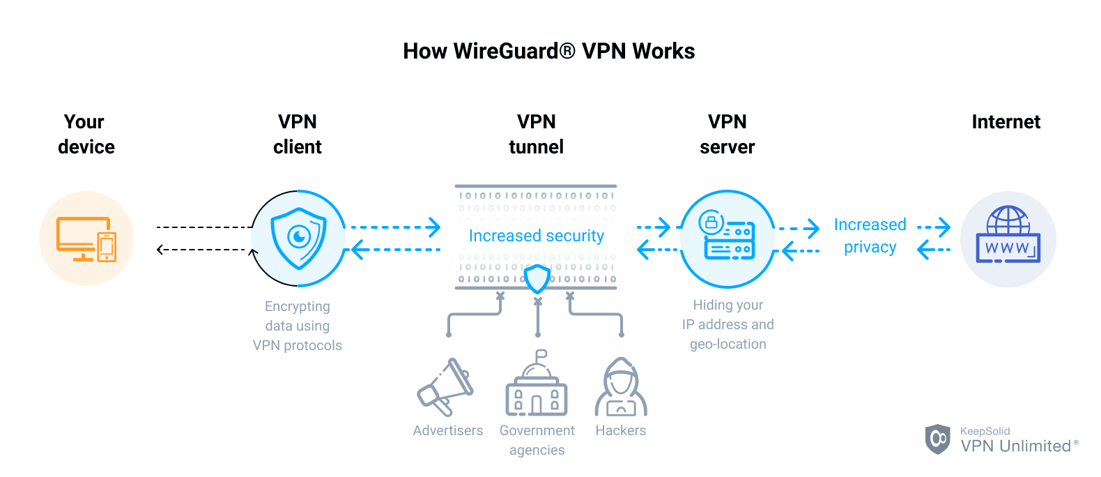 How WireGuard® VPN Protocol Works - KeepSolid VPN Unlimited®