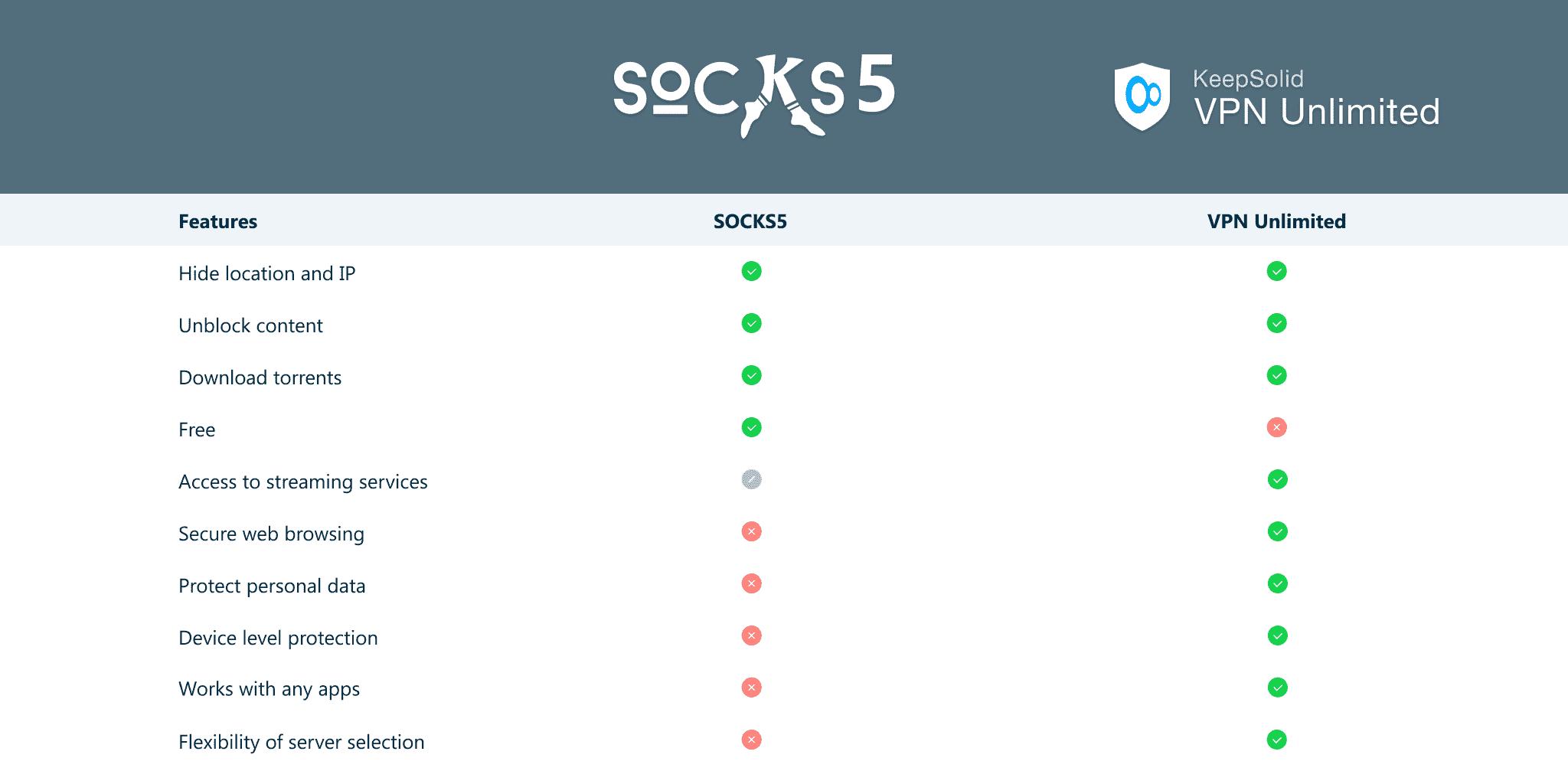 How to SOCKS5 proxy vs. VPNUnlimited comparison