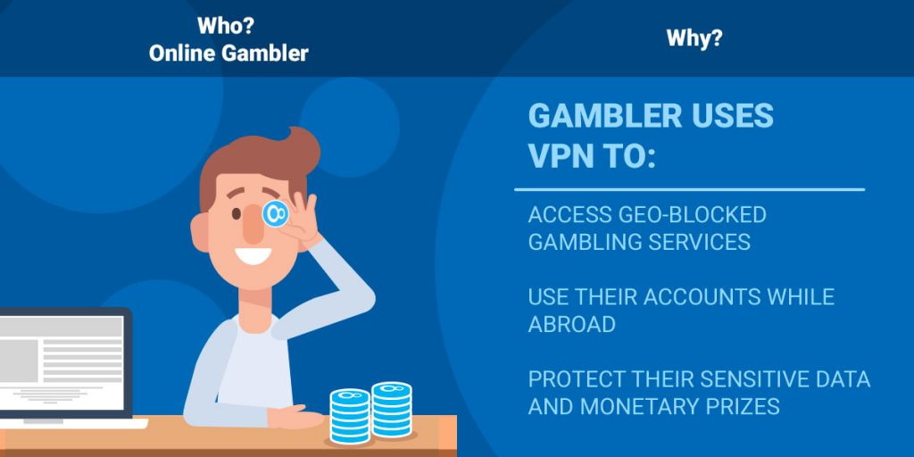 Online Gambler uses VPN to: access geo-blocked gambling services. use their accounts while abroad. protect their sensitive data and monetary prizes.