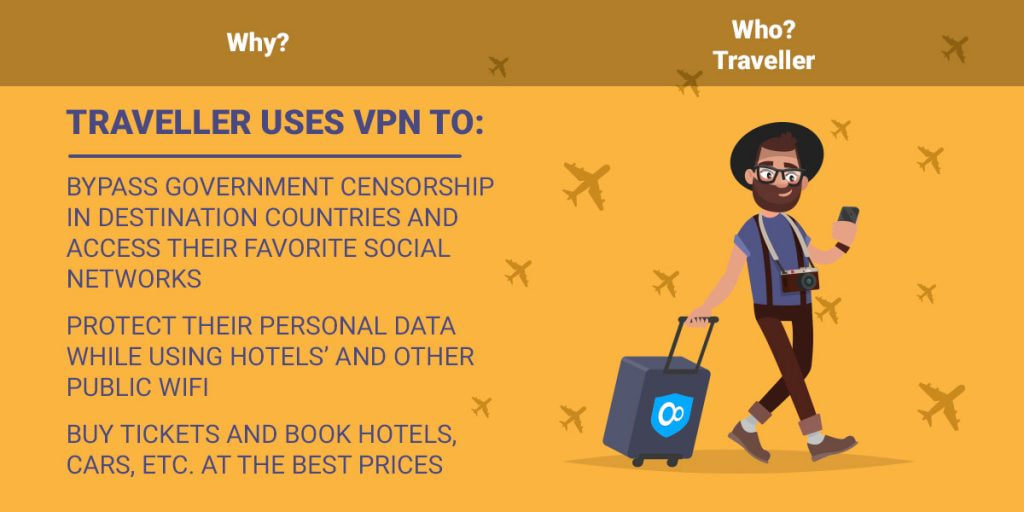 Traveller uses VPN to: bypass government censorship in destination countries and access their favorite social networks protect their personal data while using hotels' and other public WiFi buy tickets and book hotels, cars, etc. at the best prices